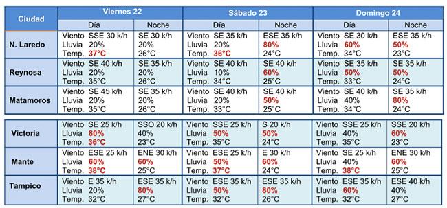 Se esperan lluvias y granizo a partir del sábado en Tamaulipas