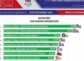 Maki es la alcaldesa con mayor aprobación en el país