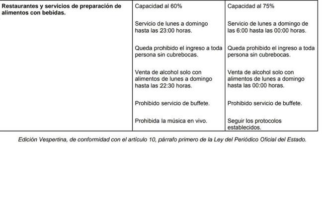 Regresan 16 municipios de Tamaulipas a Fase 1