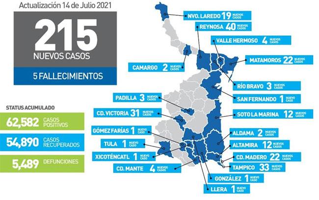 Acumula Tamaulipas 62 mil 582 casos de Coronavirus